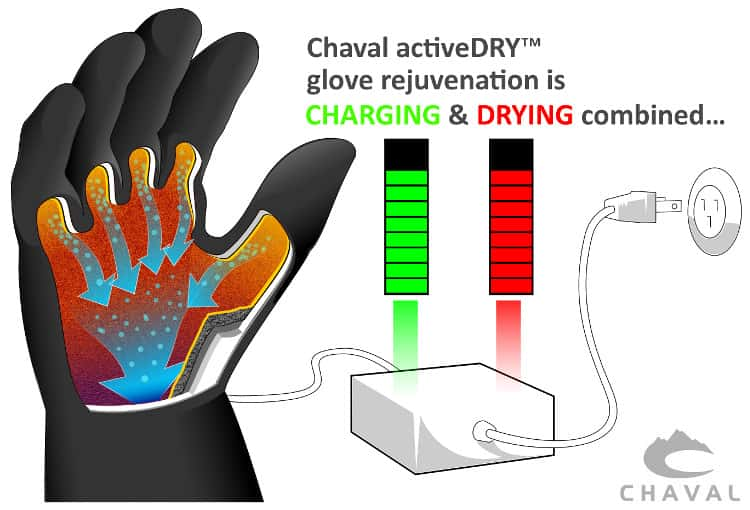 Chaval activeDRY glove rejuvenation is charging and drying combined